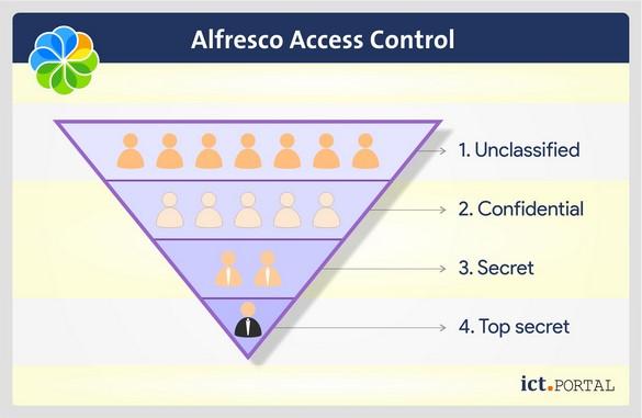 access control alfresco