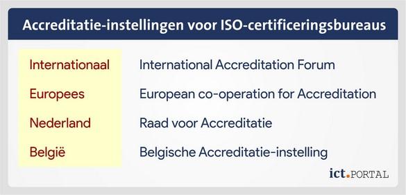 accreditatie iso certificeren
