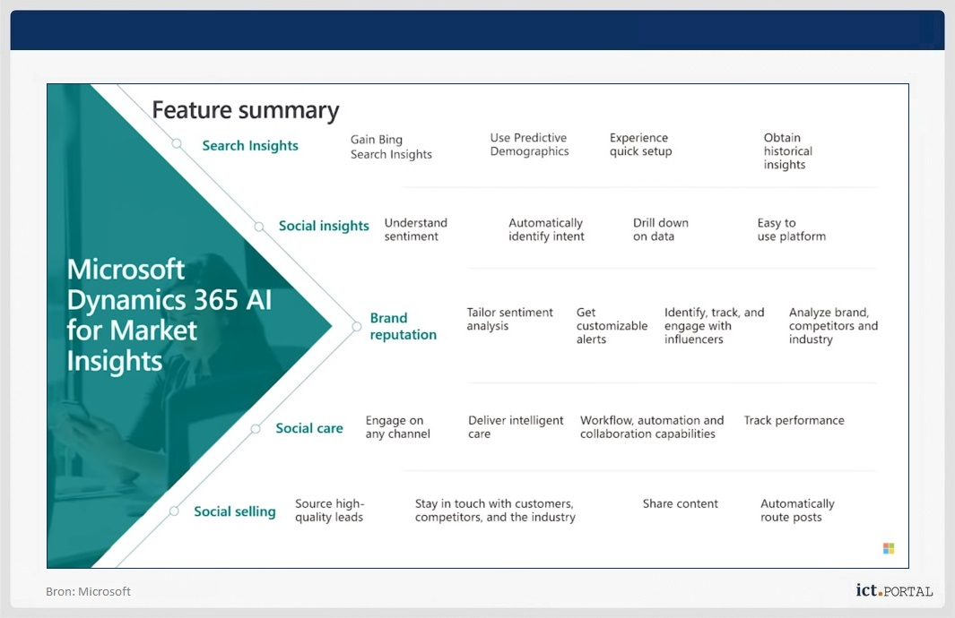 ai marketing dynamics 365 crm
