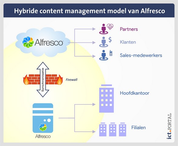 alfresco hybride content management model