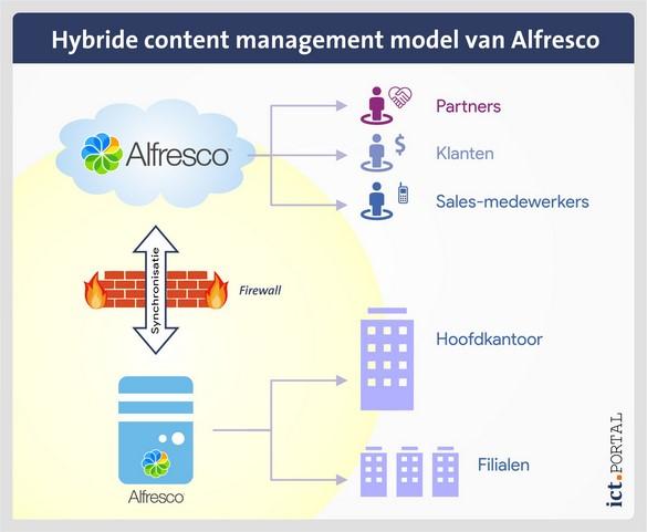 alfresco hybride content management model