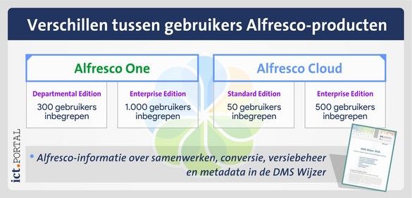 alfresco one cloud gebruikers