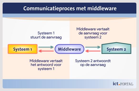 applicaties middleware connectie