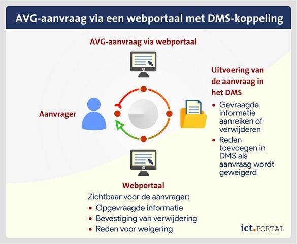 avg verzoek webportaal dms