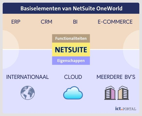 basis-netsuite-oneworld