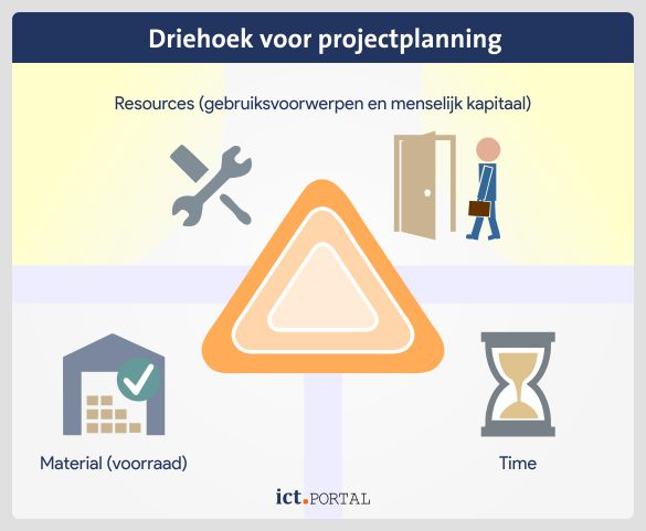 basiselementen time resources material projectplanning erp