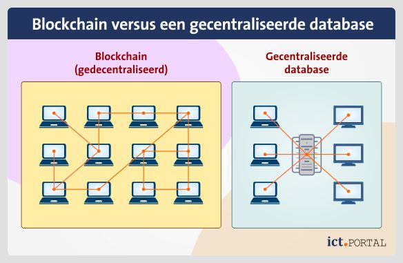 blockchain database nodes