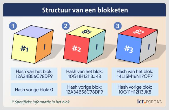 blocks model samenstelling blockchain