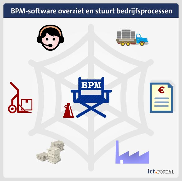 bpm overkoepelende software optimalisatie workflows