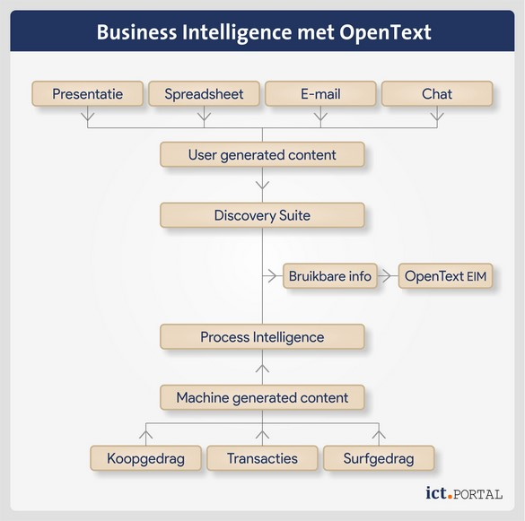 business intelligence opentext