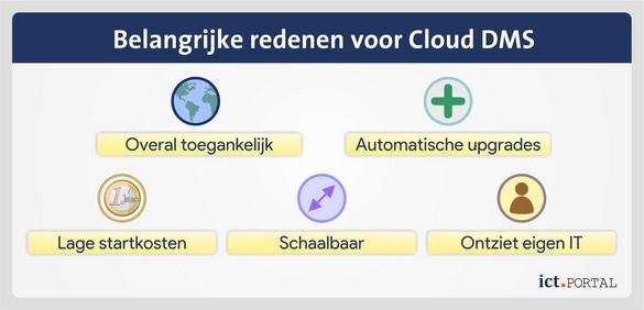 cloud document management redenen keuze