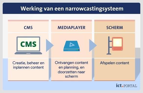 content management systeem mediaplayer scherm