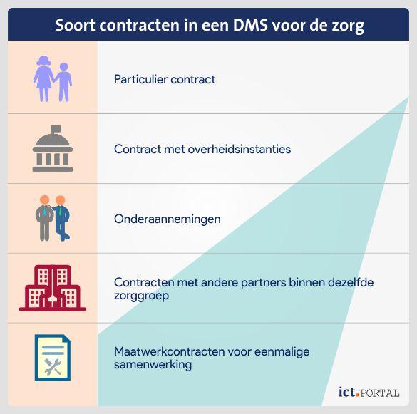 contractbeheer-dms-zorginstellingen