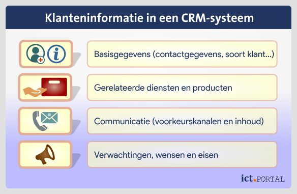 crm customer relationship management klantinformatie