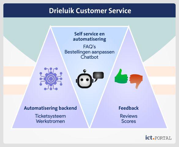 crm functionaliteiten klantendienst