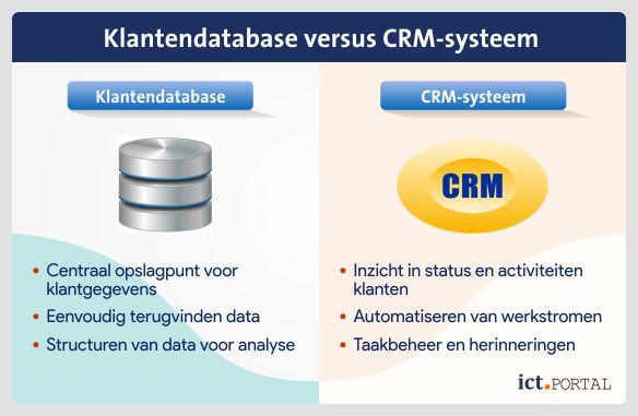 crm systeem gegevensbank vergelijk