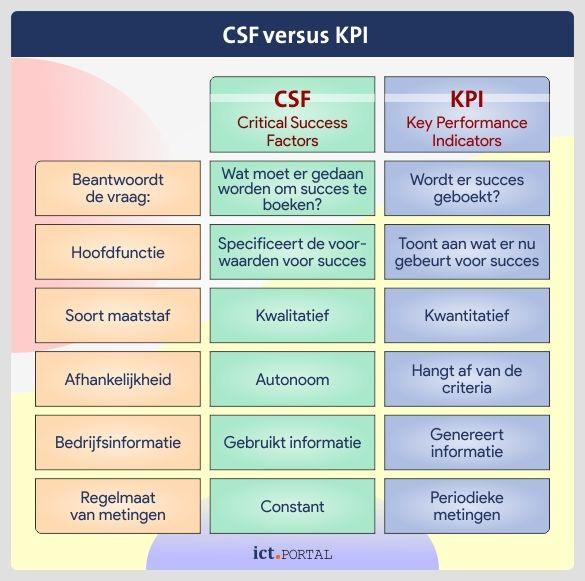 critical success factors corporate performance management kpi