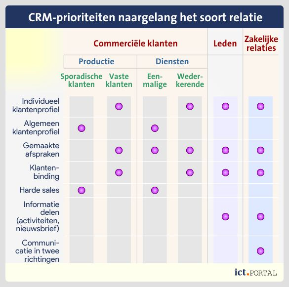 customer relationship management beheer verschillende relaties