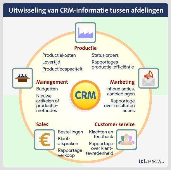customer relationship management samenwerking afdelingen