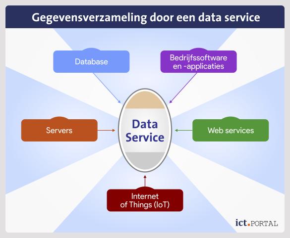 data service extractie bronnen