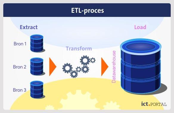 datamigratie overzetten gegevens protocol etl