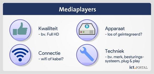 digital signage mediaplayer onderdelen
