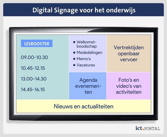 digital signage onderwijs mogelijkheden