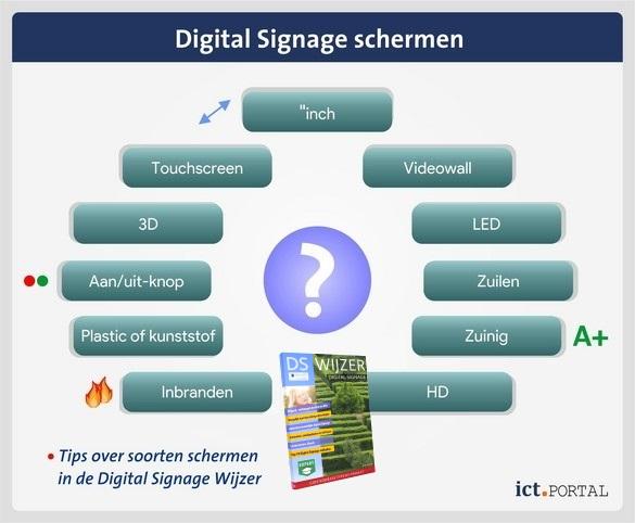 mogelijkheden scherm digitals signage