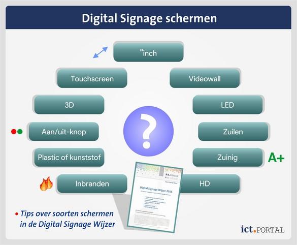 digital signage schermen mogelijkheden