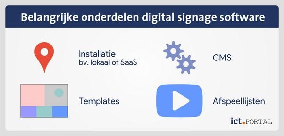 digital signage software onderdelen