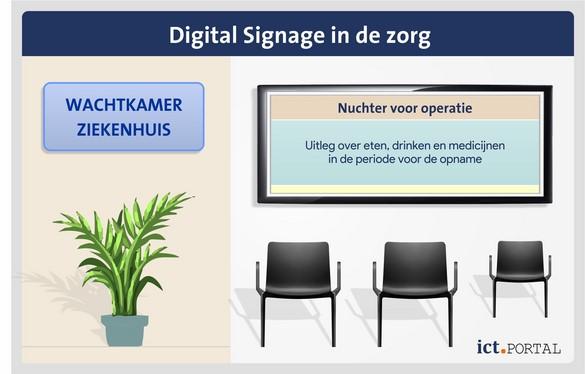 digital signage zorg wachtkamer informatie