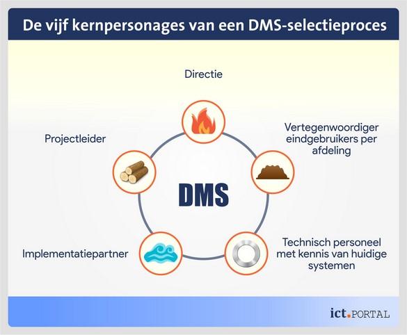 dms beslissing traject werkgroep