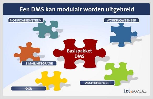 dms functionaliteit modulair uitbreiden