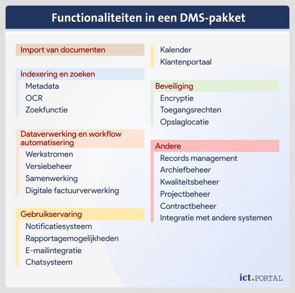 dms functionaliteiten