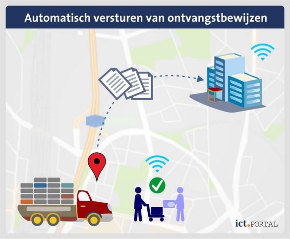 dms logistiek ontvangstbewijs