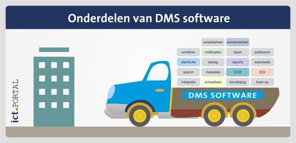 dms software onderdelen