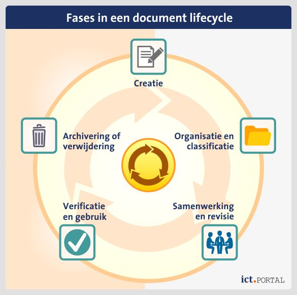 document lifecycle dms workflow
