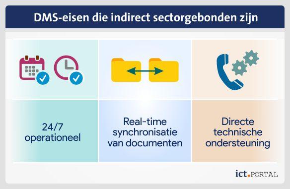 documentbeheer eisen branche