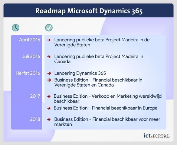 dynamics 365 roadmap