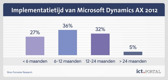 dynamics ax 2012 implementatie