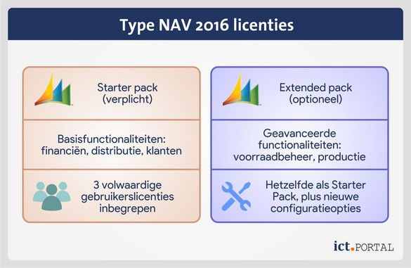 dynamics nav 2016 licenties