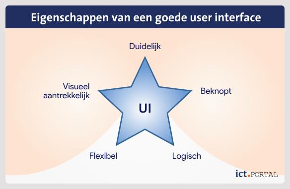 elementen gebruikersomgeving user interface
