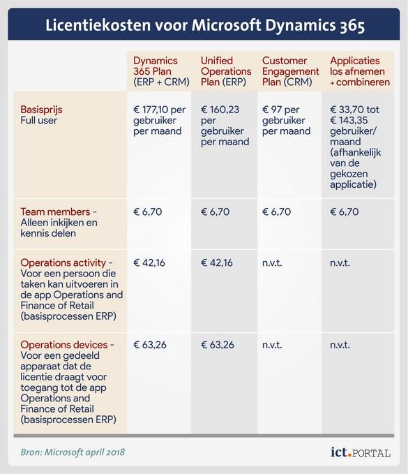 erp dynamics 365 licentieprijzen