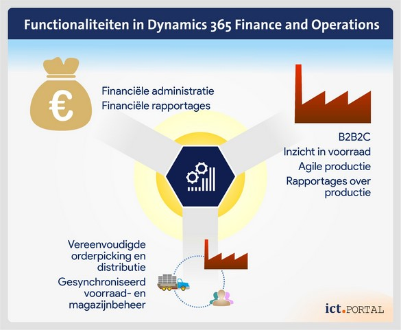 erp dynamics 365 microsoft financieel operationeel