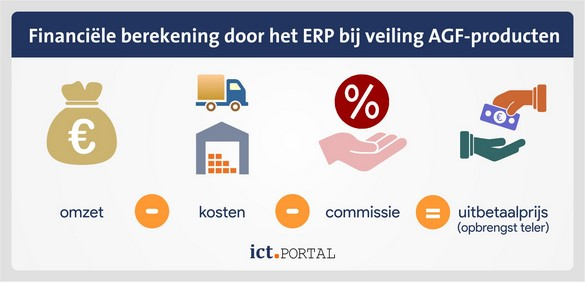 erp facturatie agf sector