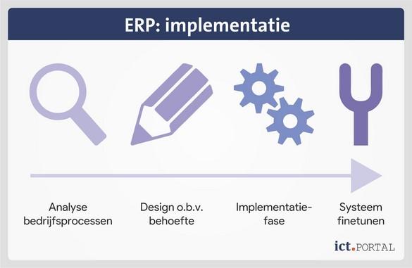 erp implementatie stappenplan