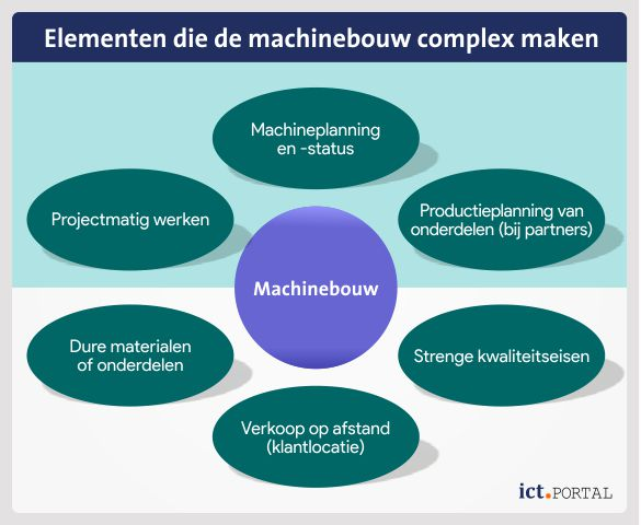 erp machinebouw elementen