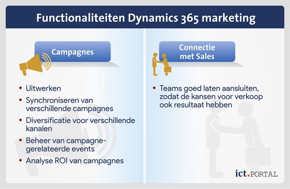 erp marketing dynamics 365 functionaliteiten