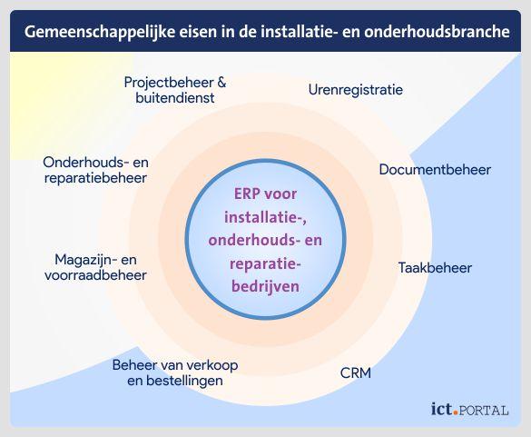erp sector installatie onderhoud reparatie wensen