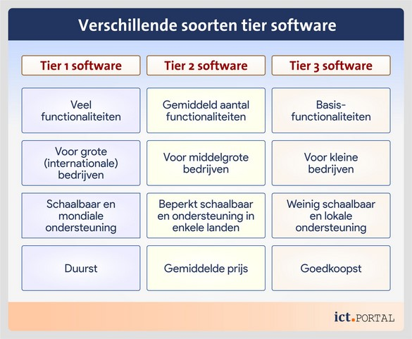 erp tier software